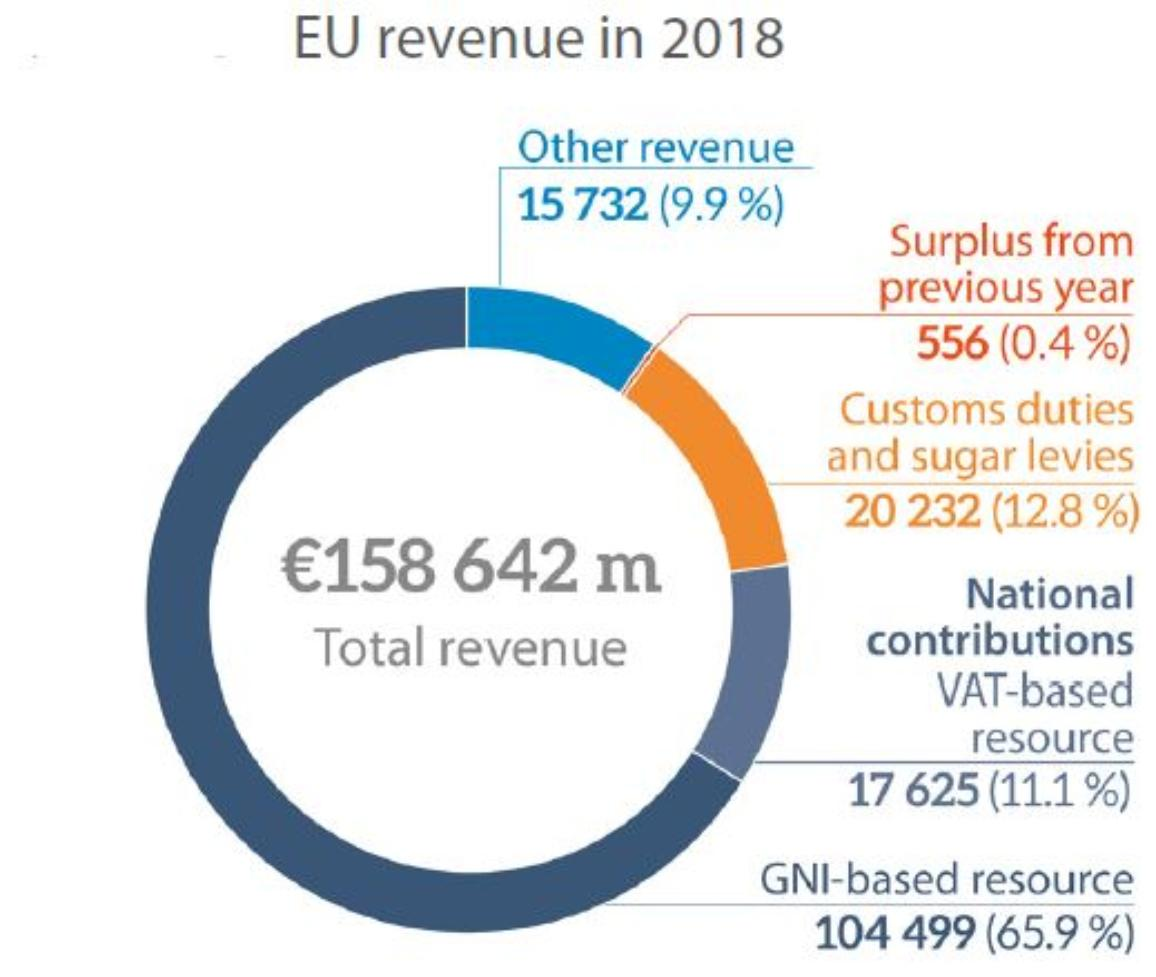 EU revenue 2018