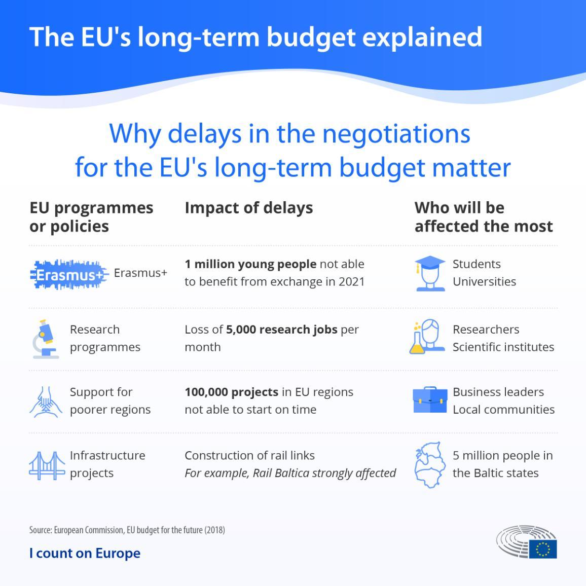 Infografika par kavēšanās ietekmi ES sarunās par ilgtermiņa budžetu no 2021. līdz 2027. gadam
