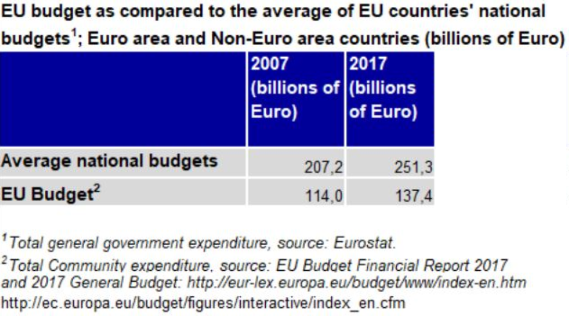 Comparison EU and national budgets