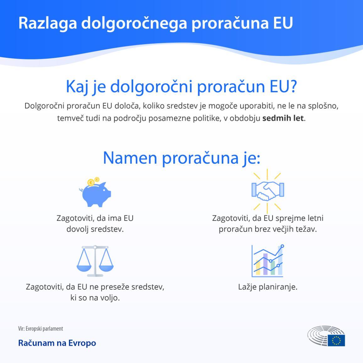 Kaj je dogoročni proračun EU?