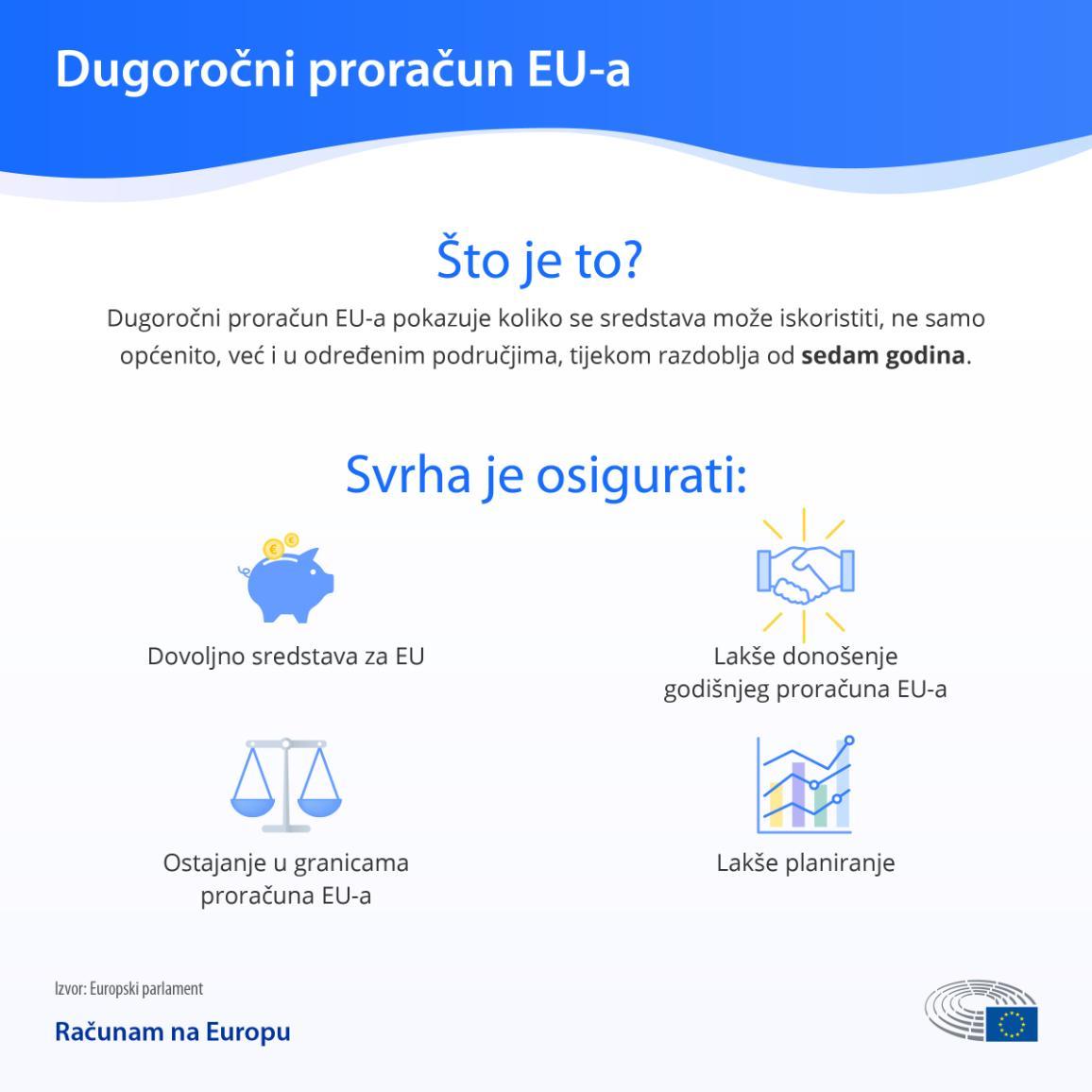 Infografika kojom se  objašnjava što je dugoročni proračun EU-a