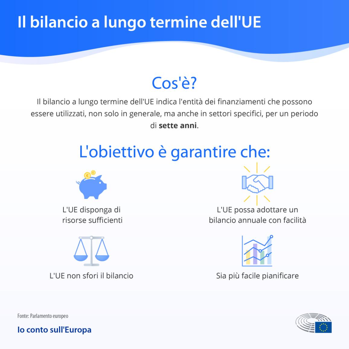 Infographic explaining what the EU's long term budget is