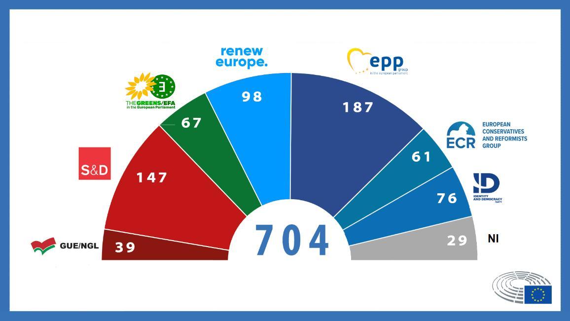 Zetelverdeling per fractie van het Europees Parlement na brexit