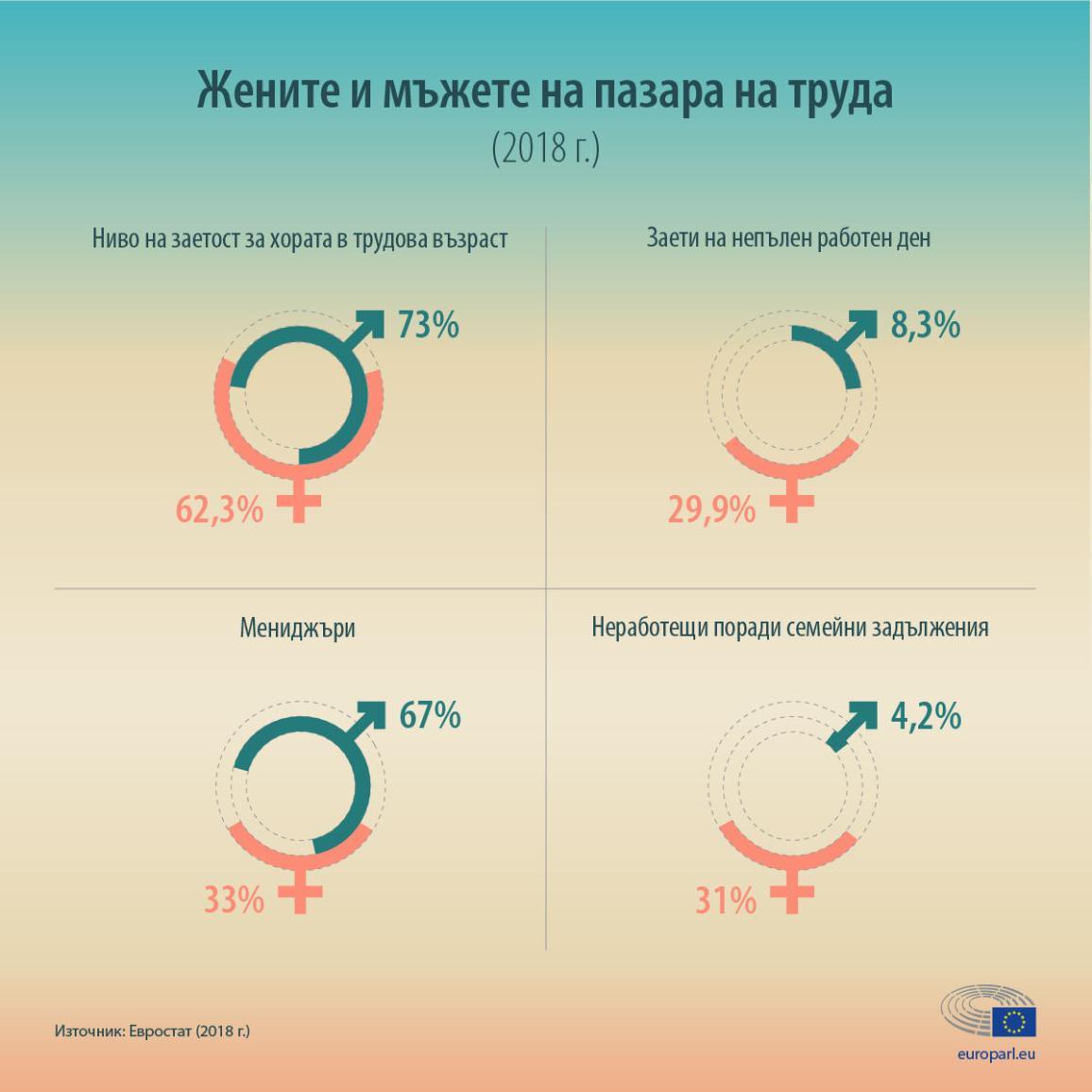 Инфографика със статистически данни за участието на жените и мъжете на пазара на труда
