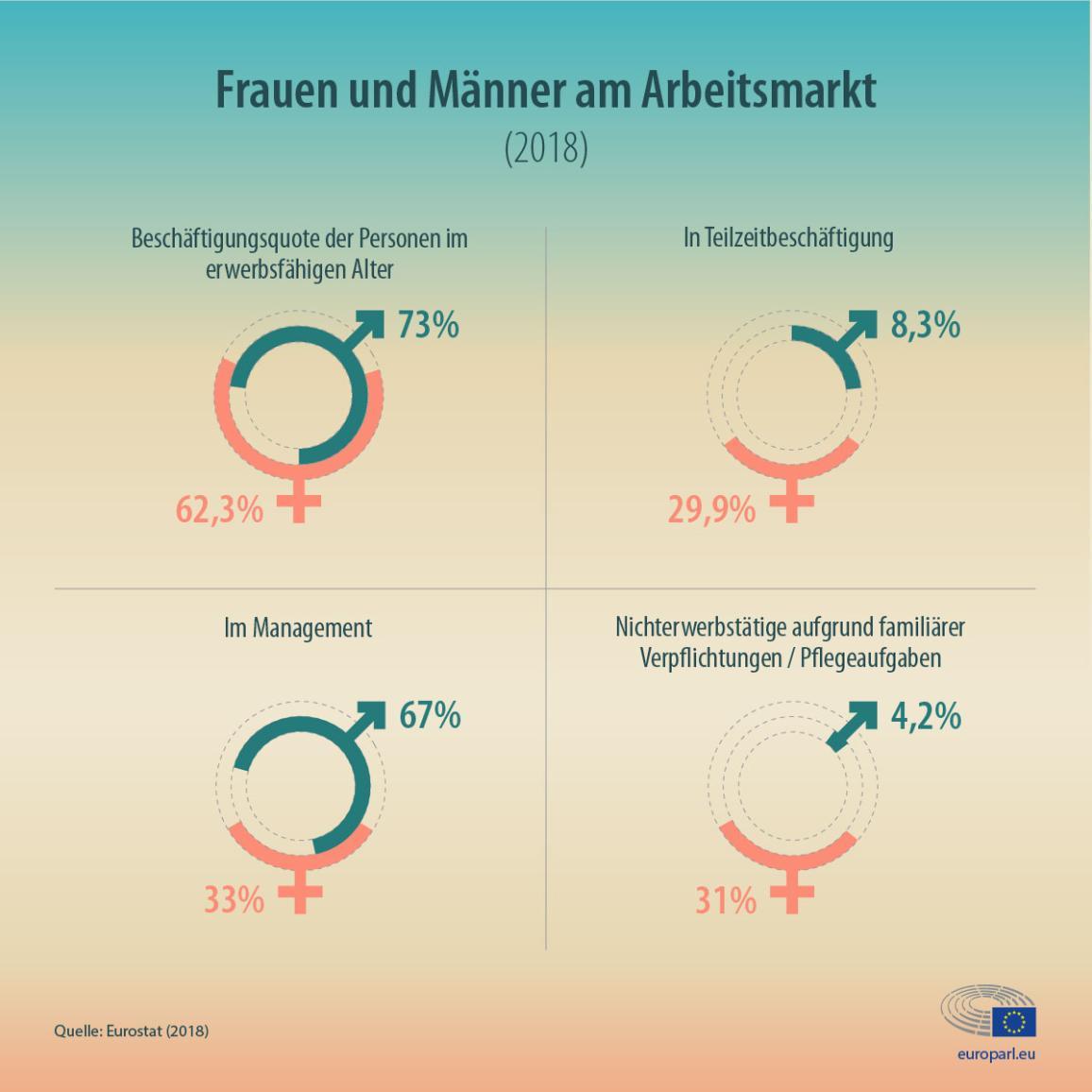 Infografik mit Statistiken zu Frauen und Männern auf dem Arbeitsmarkt in der EU