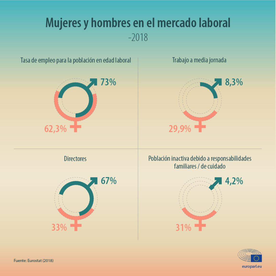 Infographic with statistics about women and men on the labour market in the EU