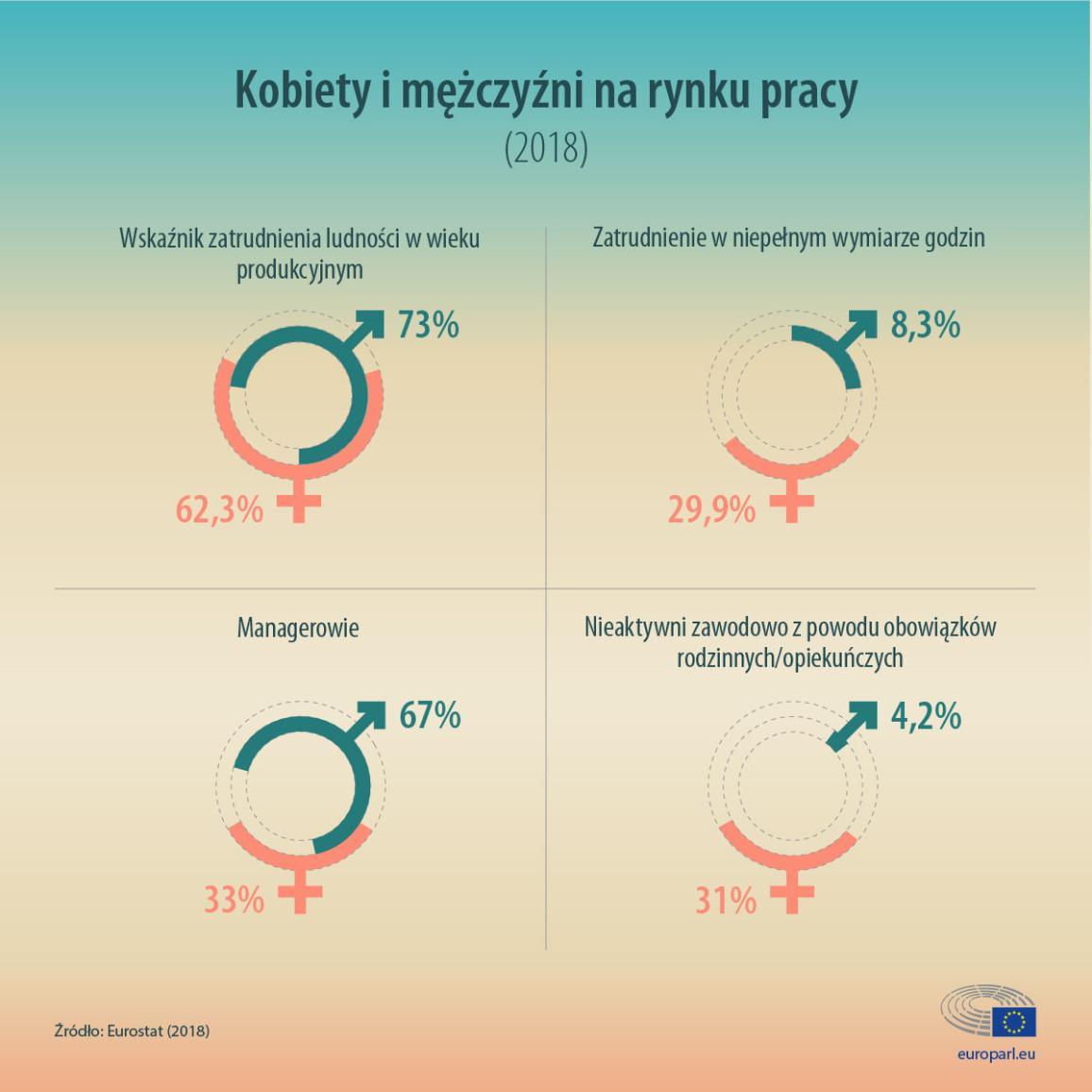 Infografika ze statystykami na temat kobiet i mężczyzn na rynku pracy w UE