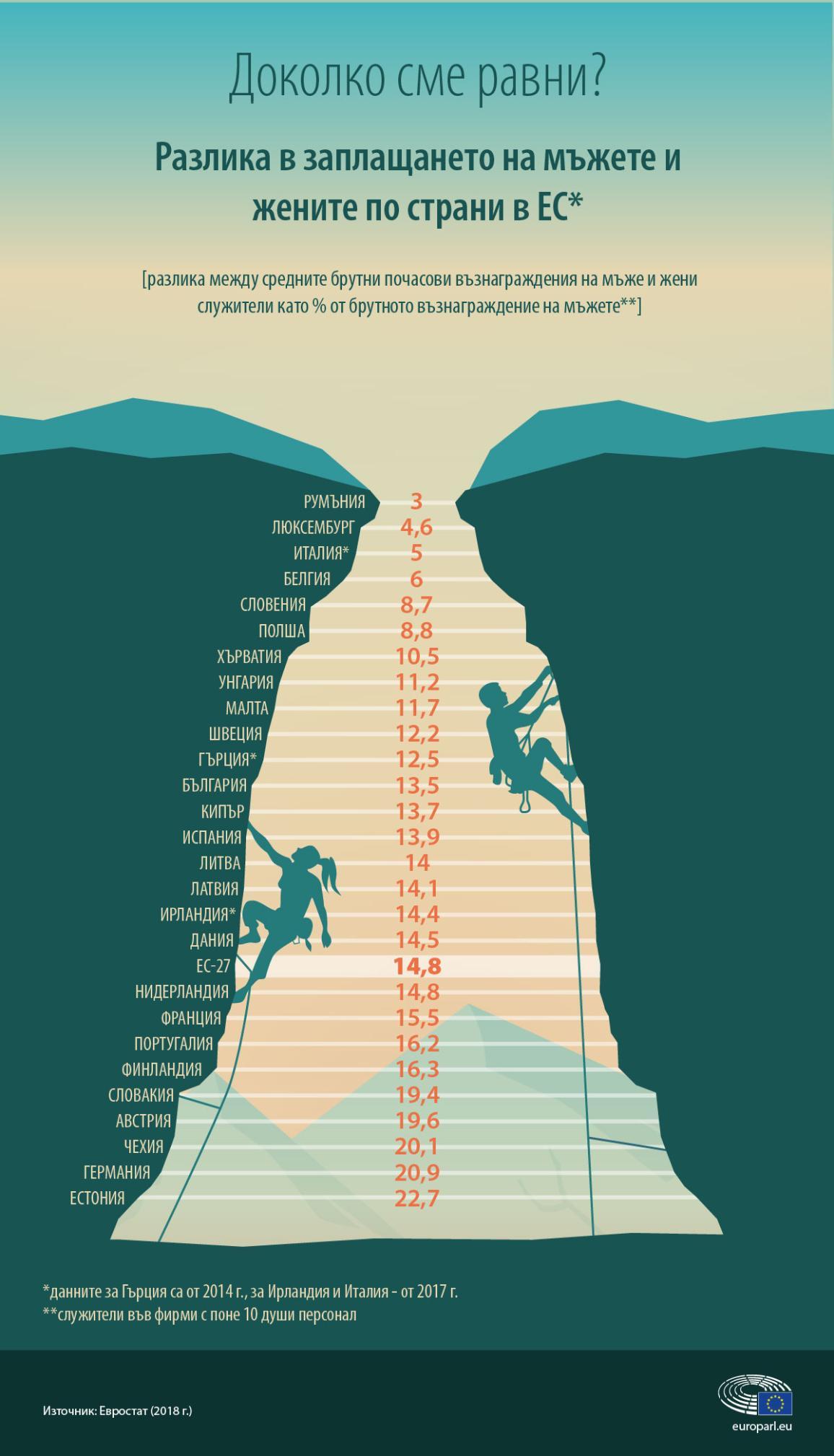 Инфографика за разликата в заплащането на мъжете и жените по страни в ЕС