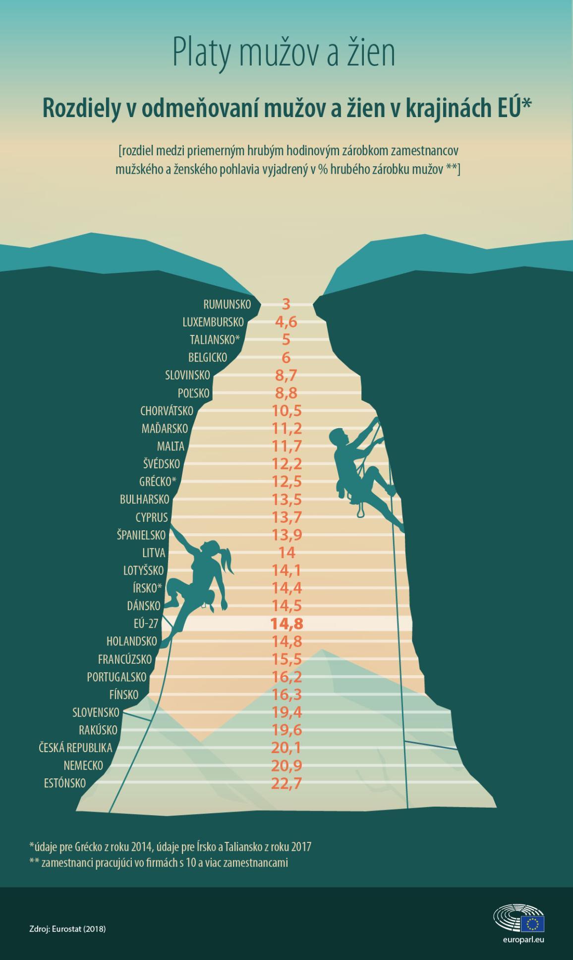 Infografika o platových rozdieloch medzi mužmi a ženami v jednotlivých krajinách EÚ