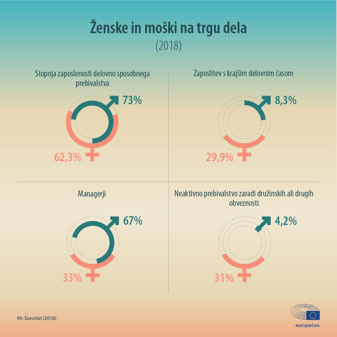 Statistični podatki za ženske in moške na trgu dela (infografika)