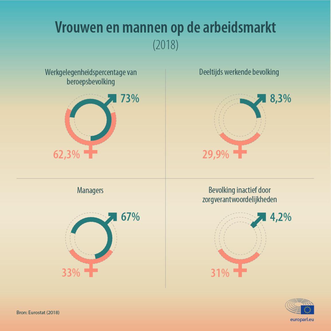 Infografiek met data over vrouwen en mannen op de arbeidsmarkt in de EU