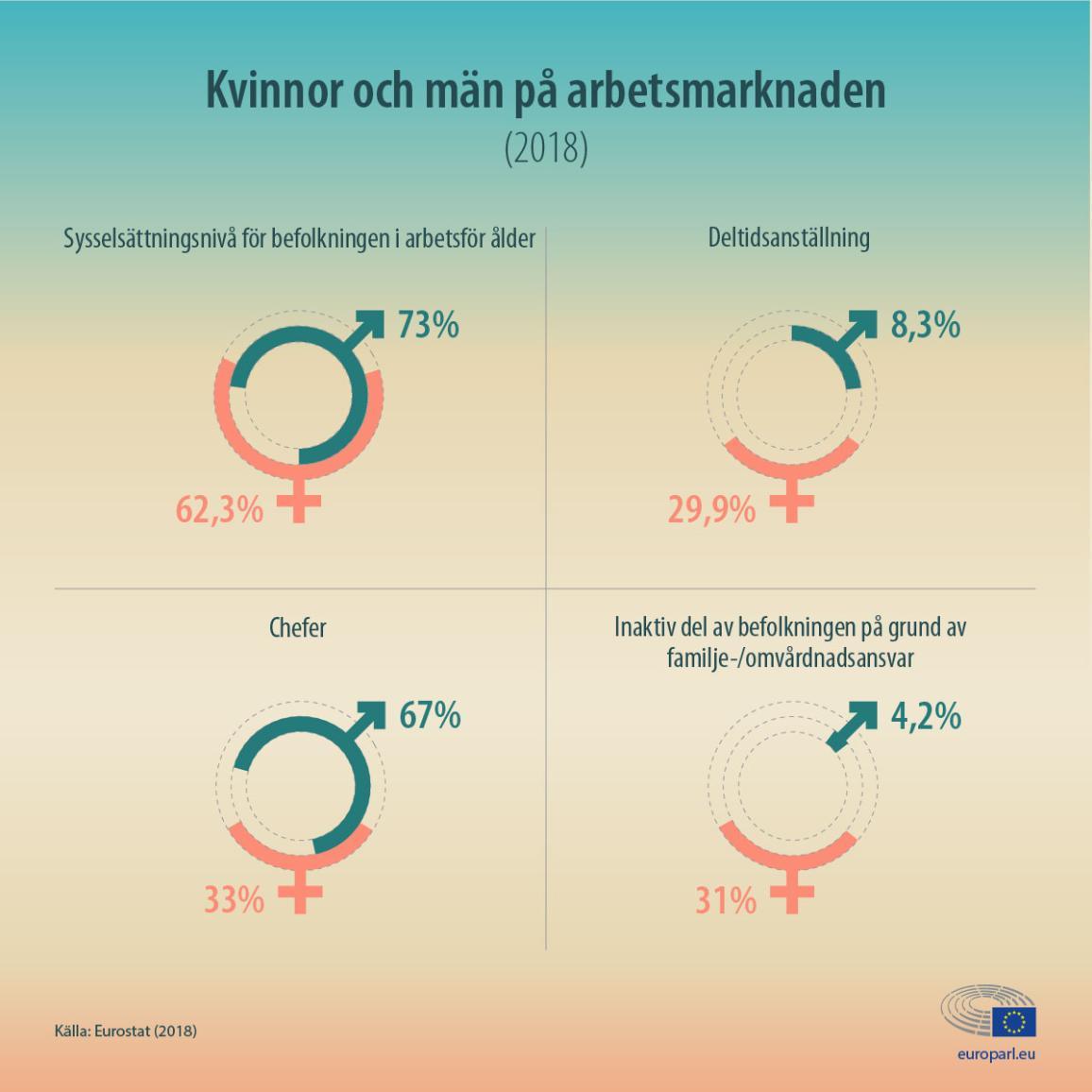 Grafik med statistik om kvinnor och män på arbetsmarknaden i EU