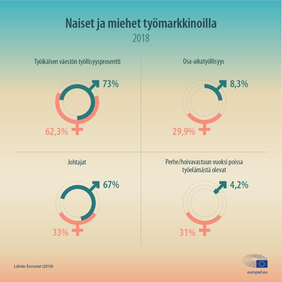 Infografiikka naisista ja miehistä EU:n työmarkkinoilla