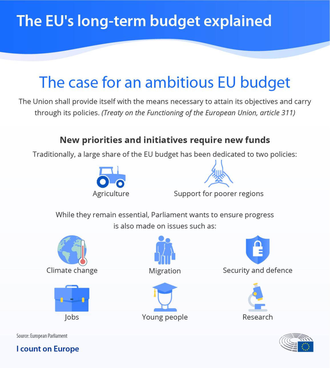 Infographic on the European Parliament's position in the EU long-term budget negotiations showing what priorities require new funds
