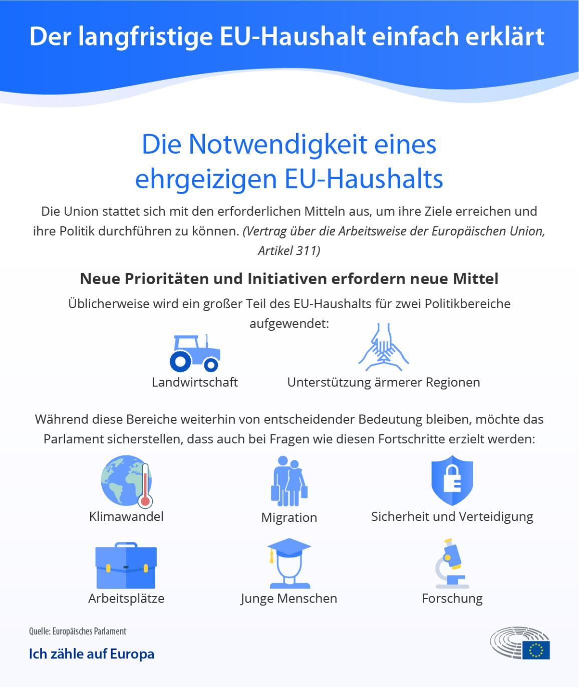 Diese Infografik des EU-Parlaments zu seiner Position für die Verhandlungen über den langfristigen  EU-Haushalt zeigt, welche Prioritäten neuer Mittel bedürfen