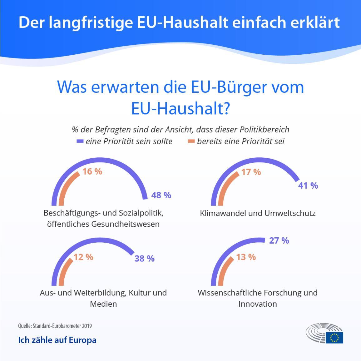Die Infografik zeigt, was die EU-Bürger vom EU-Haushalt erwarten