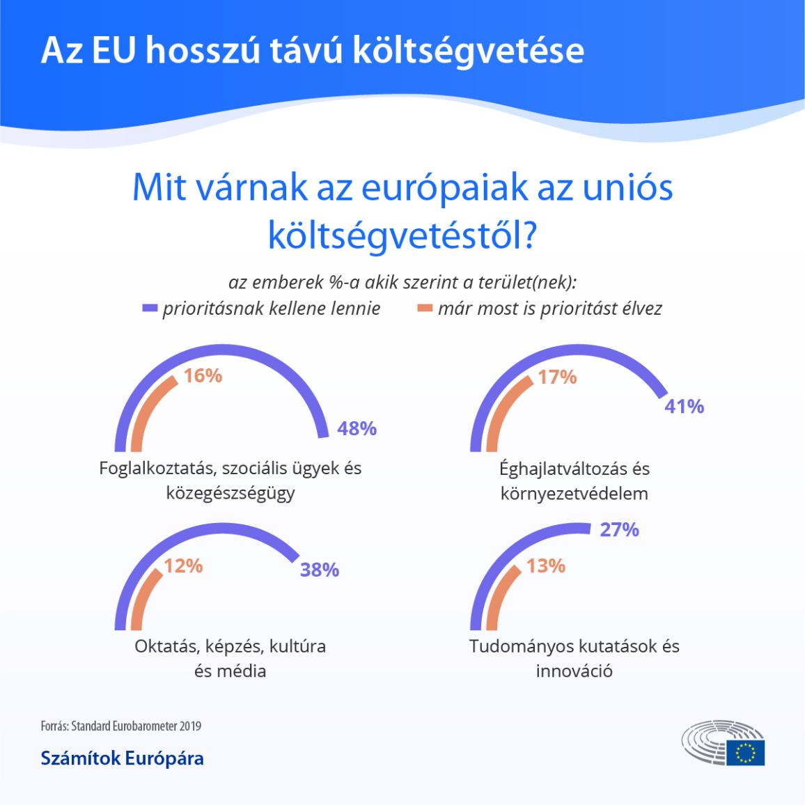 Infographic on what Europeans expect from the EU budget