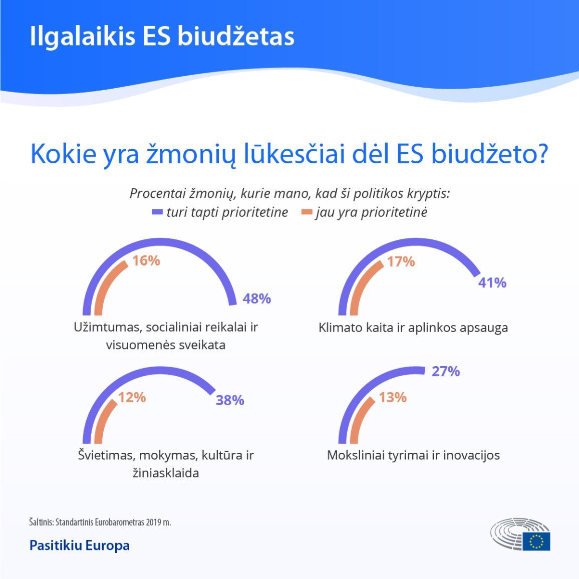 Infografikas: ES piliečių lūkesčiai