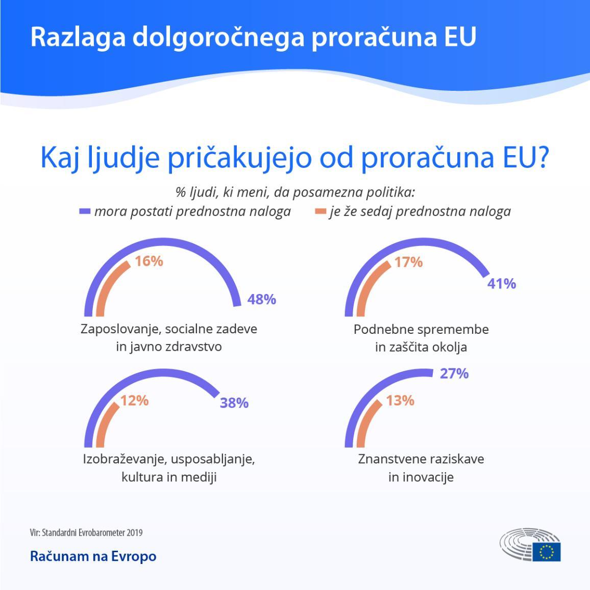 Podpora Parlamenta ambicioznemu dolgoročnemu proračunu EU