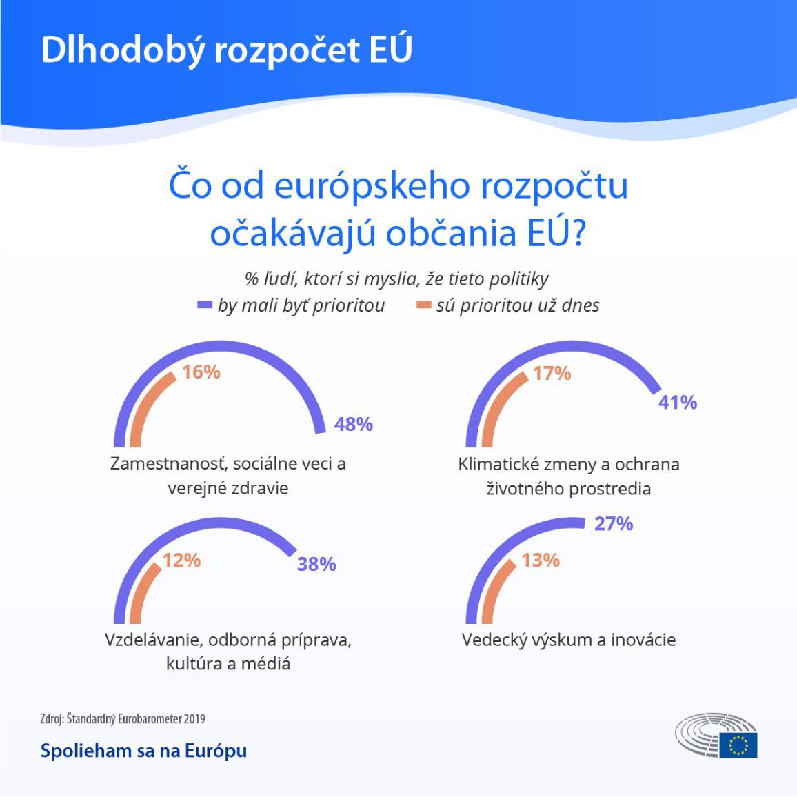 Infografika: Čo od európskeho rozpočtu očakávajú občania EÚ
