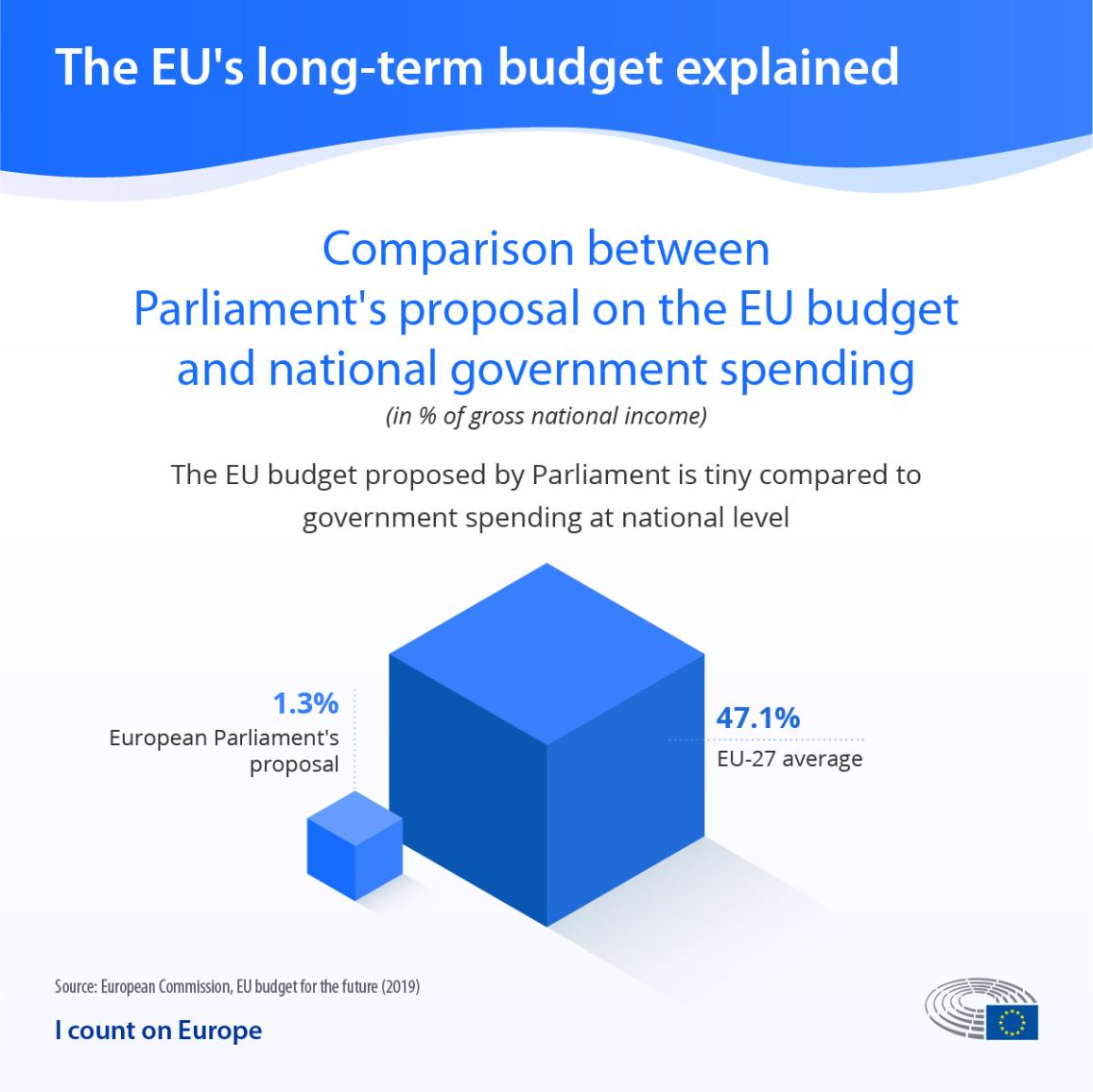 EU budget negotiations: Infographic comparing the European Parliament's proposal on the EU budget and national government spending