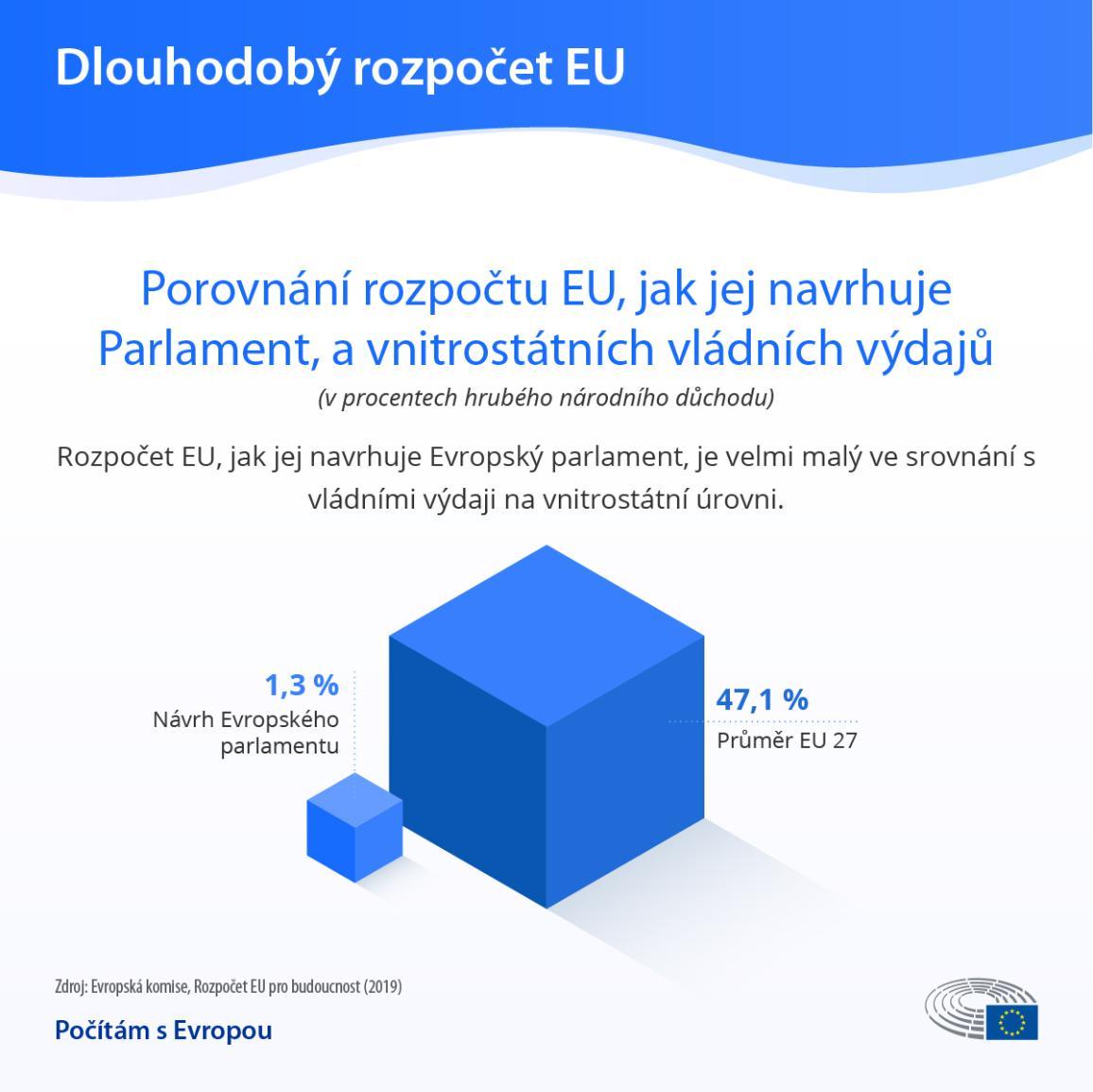 Rozpočet EU je velmi malý v porovnání s výdaji národních vlád - infografika