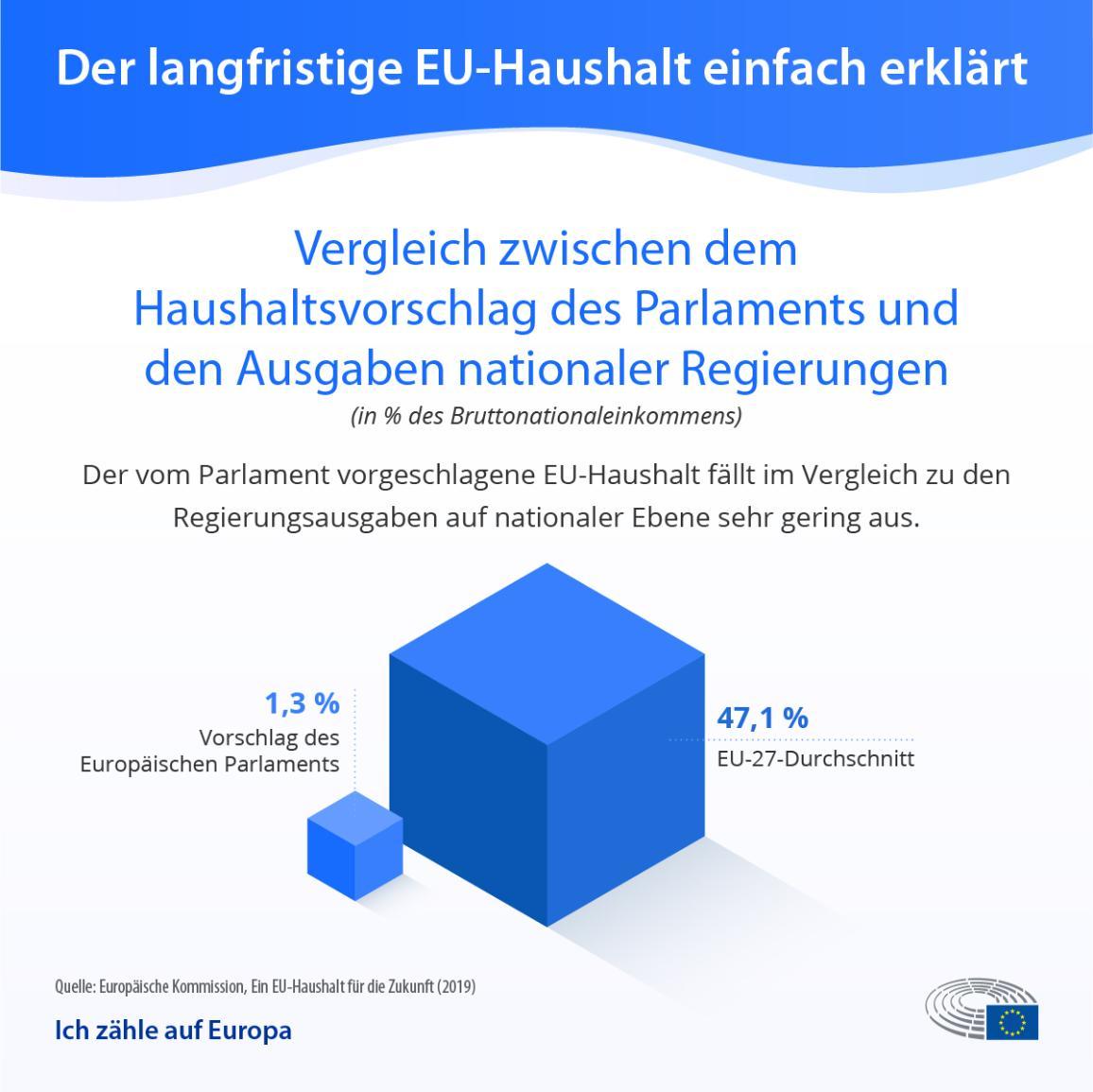 EU-Budgetverhandlungen: Die Infografik vergleicht den Vorschlag des Europäischen Parlaments zum EU-Haushalt mit den Ausgaben der nationalen Regierungen
