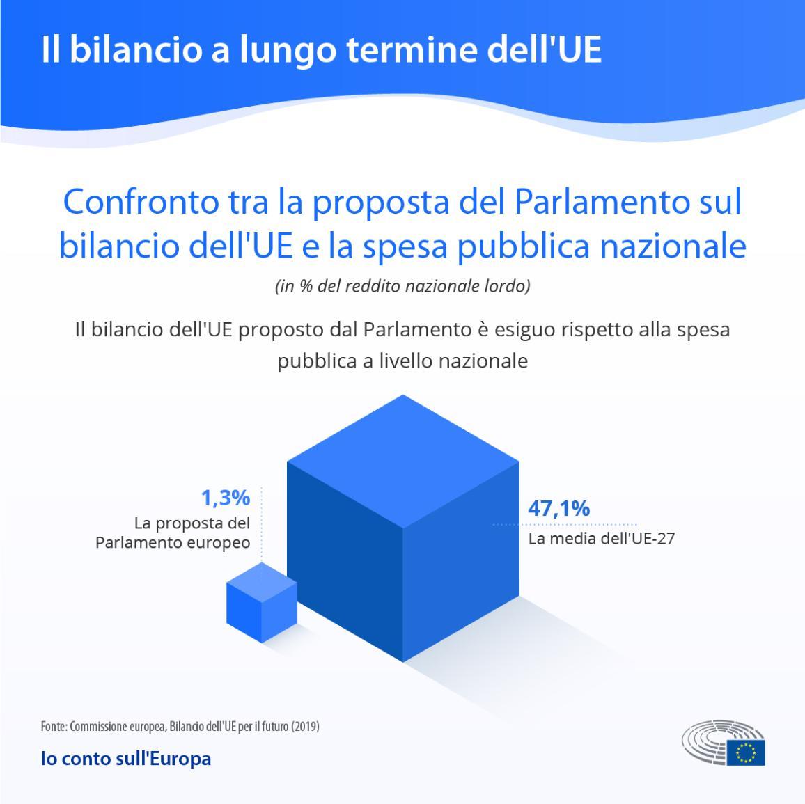 Infografica che paragona la spesa proposta dal Parlamento, 1,3% a quella nazionale media, 47%