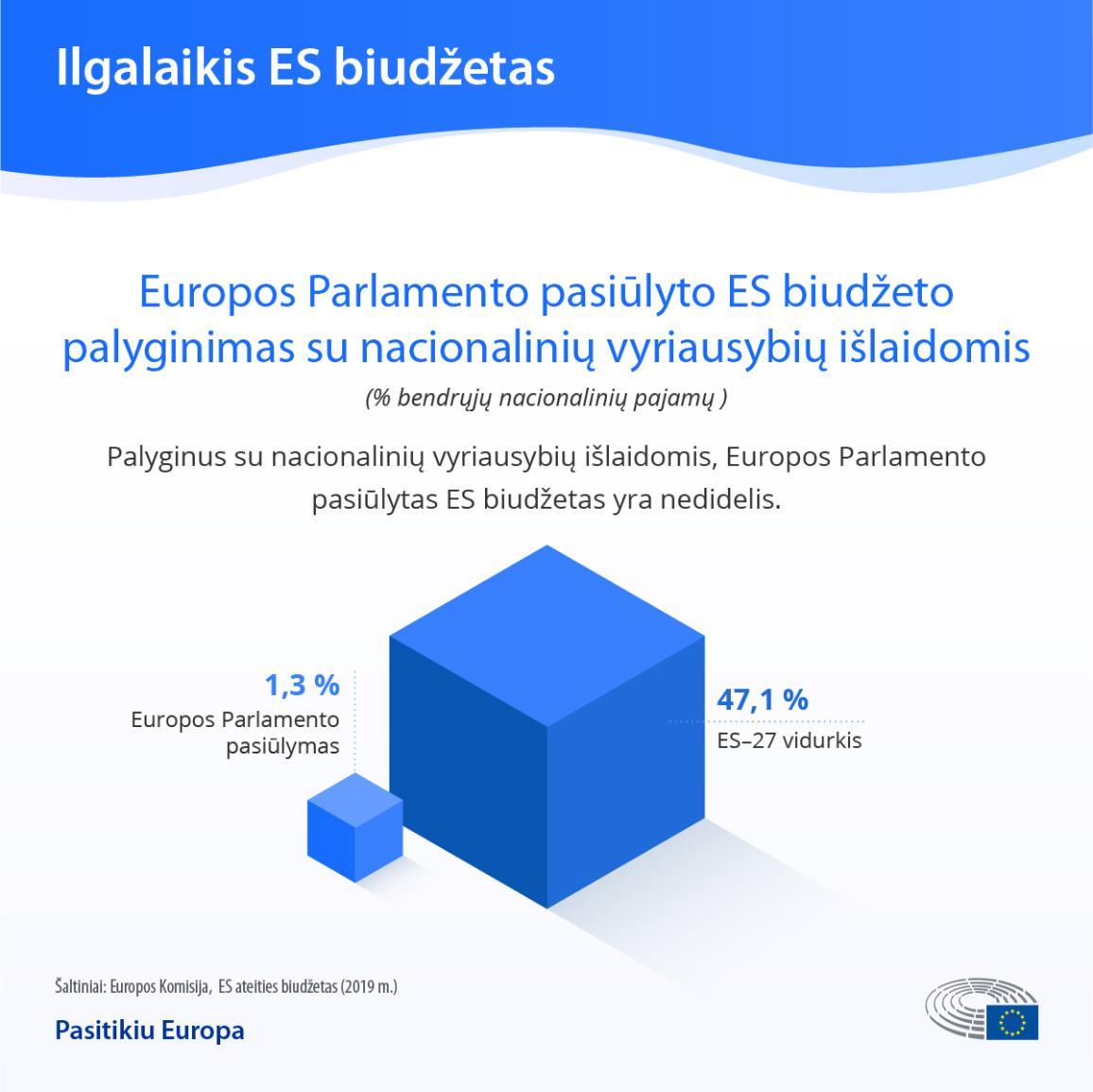 Infografikas: ES biudžetas ir nacionalinių vyriausybių išlaidos