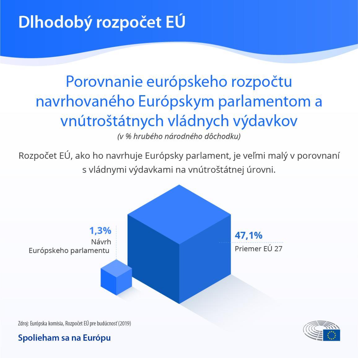 Infografika: Porovnanie európskeho rozpočtu a vnútroštátnych výdavkov členských krajín