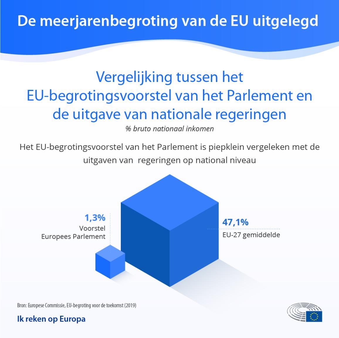 EU begroting vergeleken met nationale uitgaven