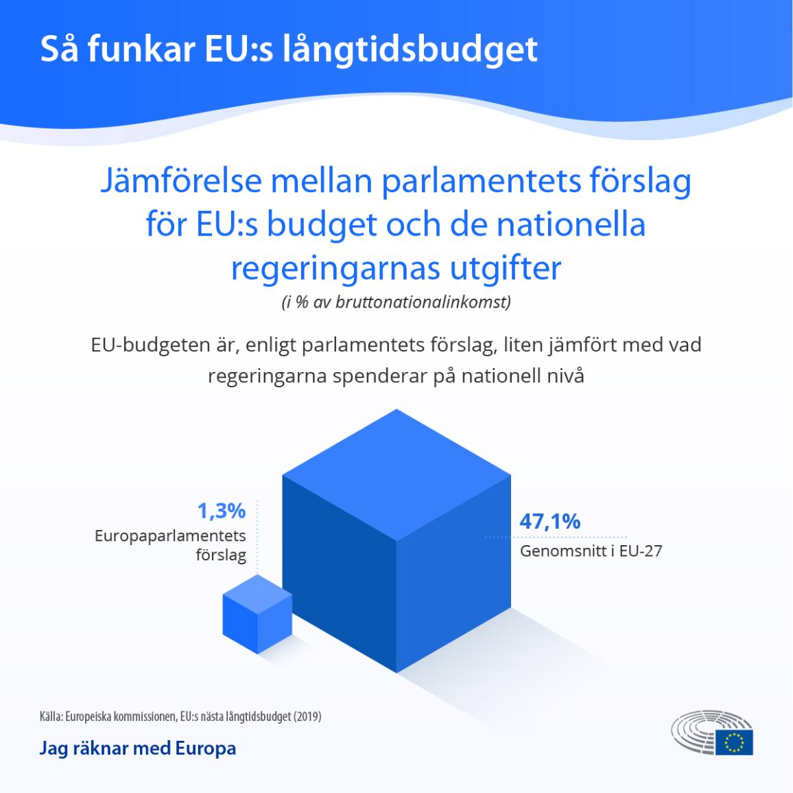 Grafik med EU:s budget jämförd med nationella