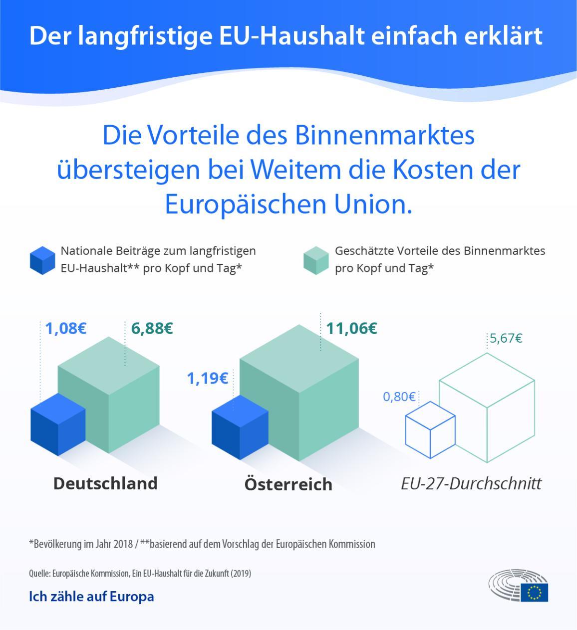 Die Infografik zum langfristigen EU-Haushalt zeigt, dass die Vorteile des Binnenmarktes die Kosten der Beiträge zur EU übersteigen