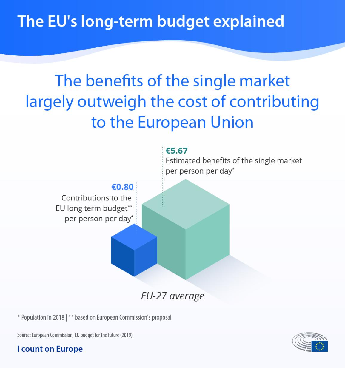 Infographic on the EU long-term budget showing the benefits of the single market outweigh the cost of contributing to the EU