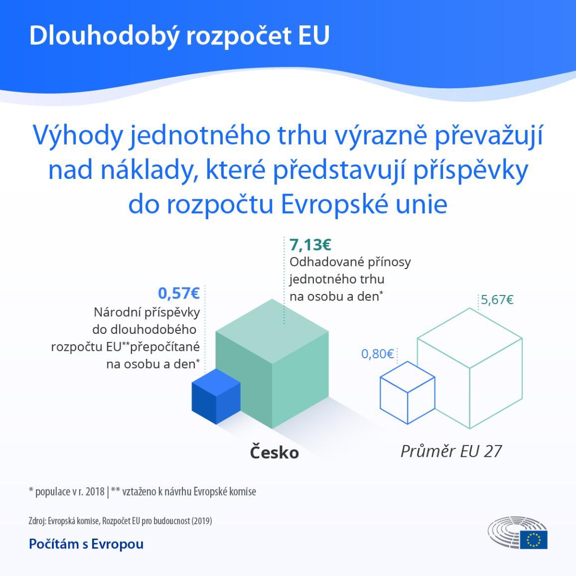 Výhody jednotného trhu převažují nad náklady v podobě příspěvků do unijního rozpočtu - infografika