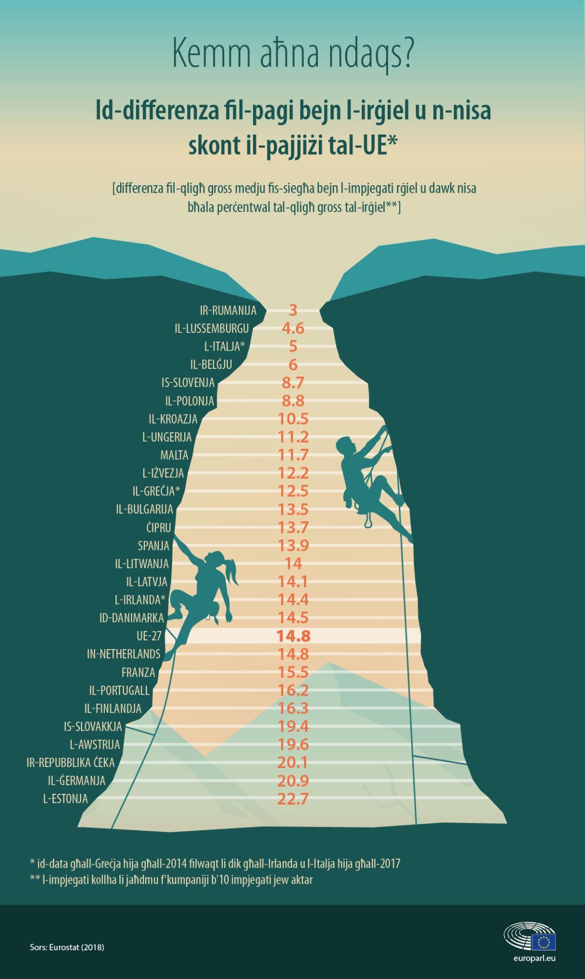 Infografika dwar id-differenza bejn il-pagi tal-irġiel u n-nisa skont il-pajjiżi tal-UE