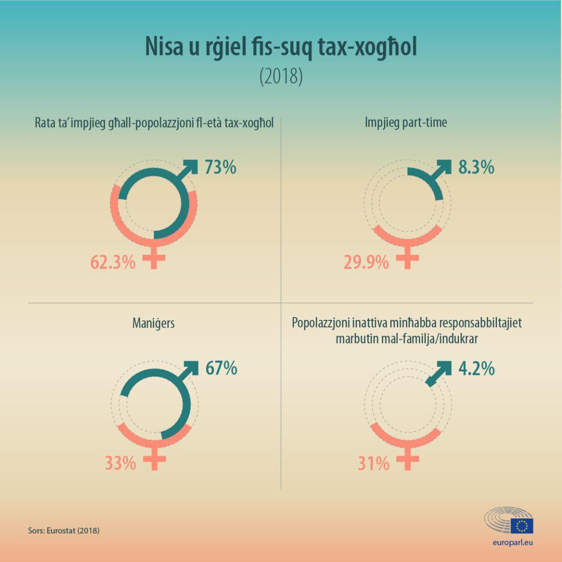 Infografika bl-istatistika dwar in-nisa u l-irġiel fis-suq tax-xogħol fl-UE