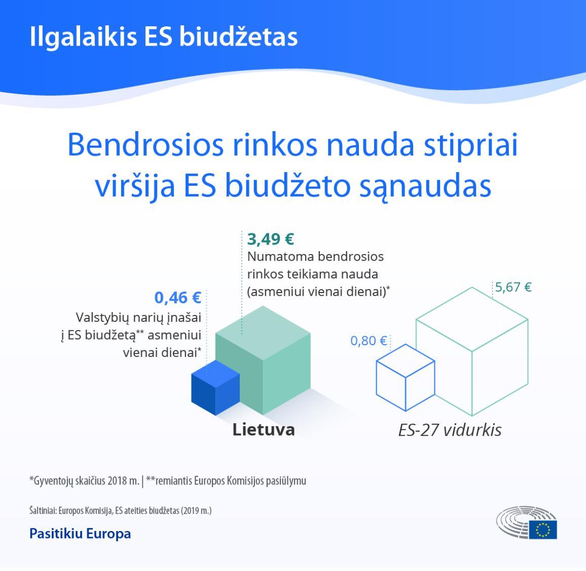 Infografikas: bendrosios rinkos nauda