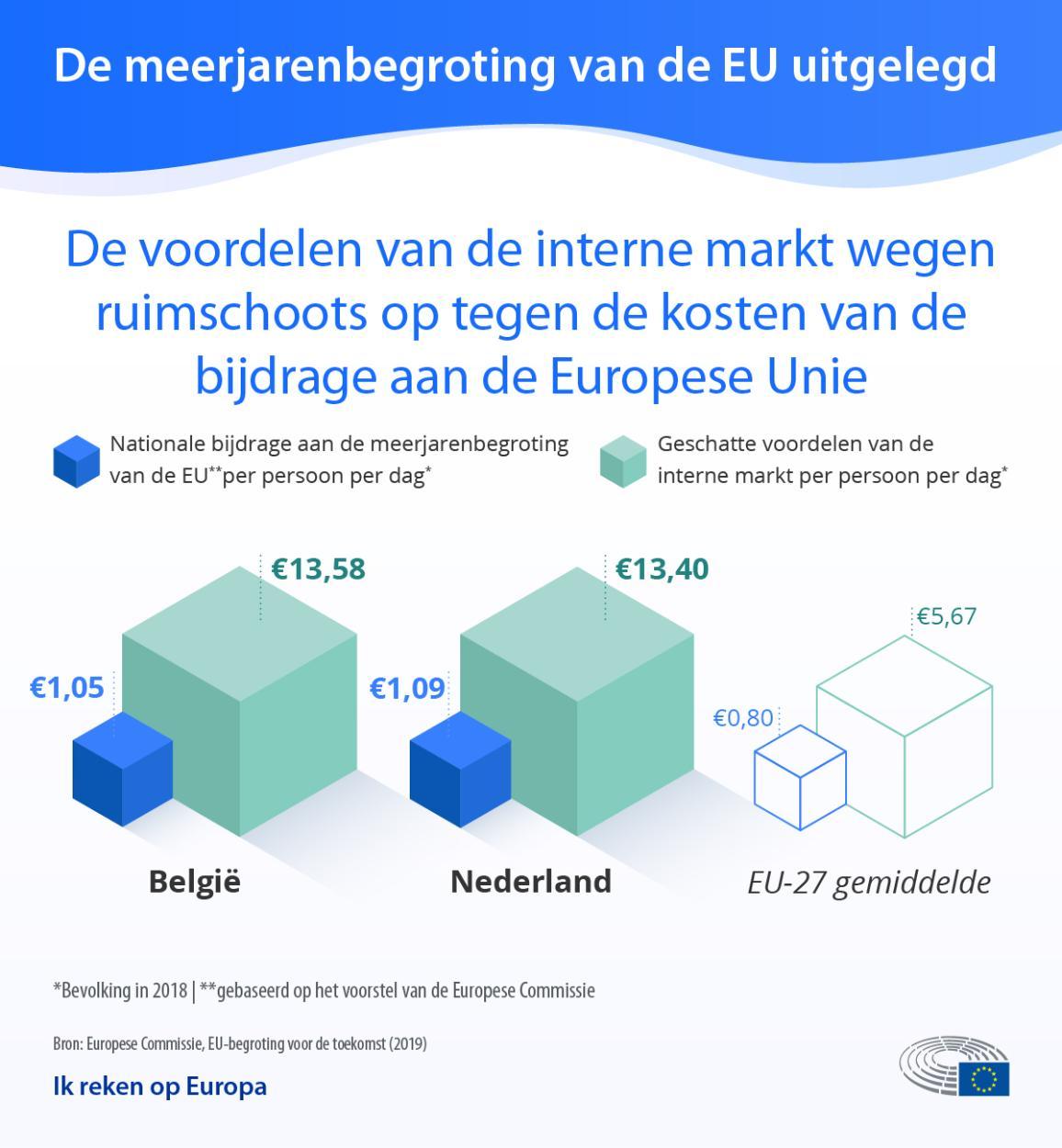 Inforgrafiek met de voordelen van de interne markt