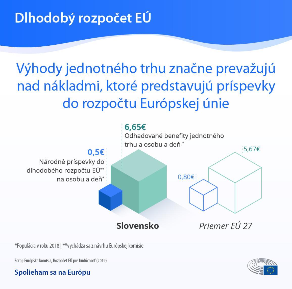 Infografika: Európsky rozpočet: Náklady verzus benefity pre občanov