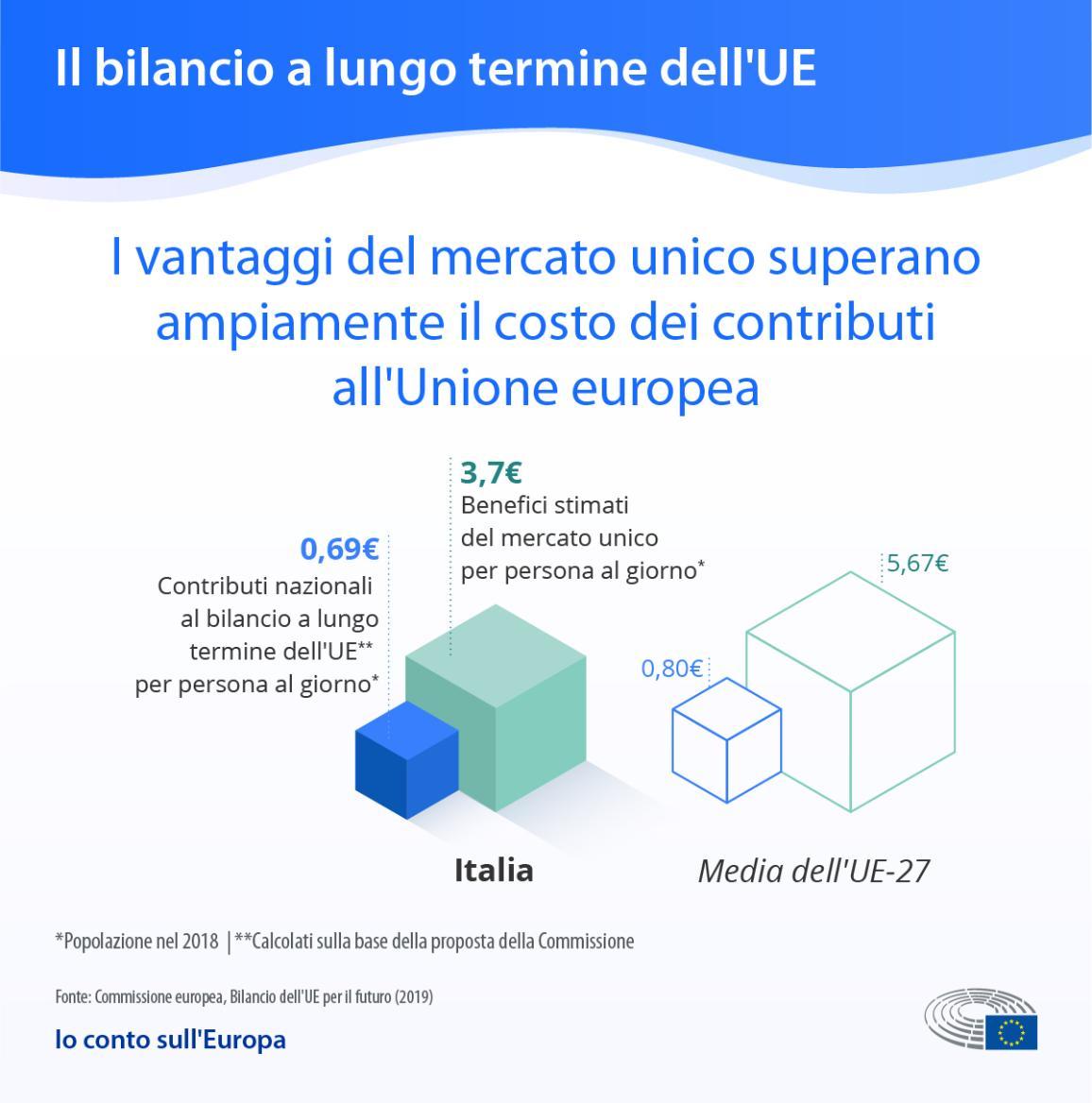 Nell'infografica sono presenti due dati relativi all'Italia: 0,67 euro, il contributo al bilancio per persona al giorno, e 3,7 euro, il beneficio per ciascuna persona in media all'al giorno.
