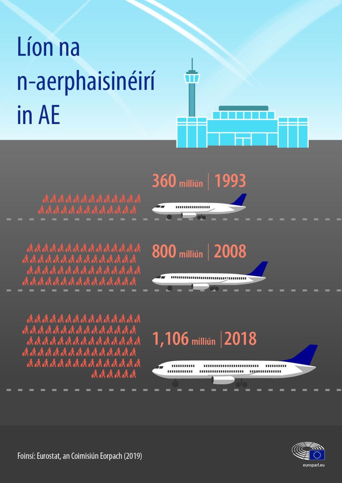Number of air passengers in de EU