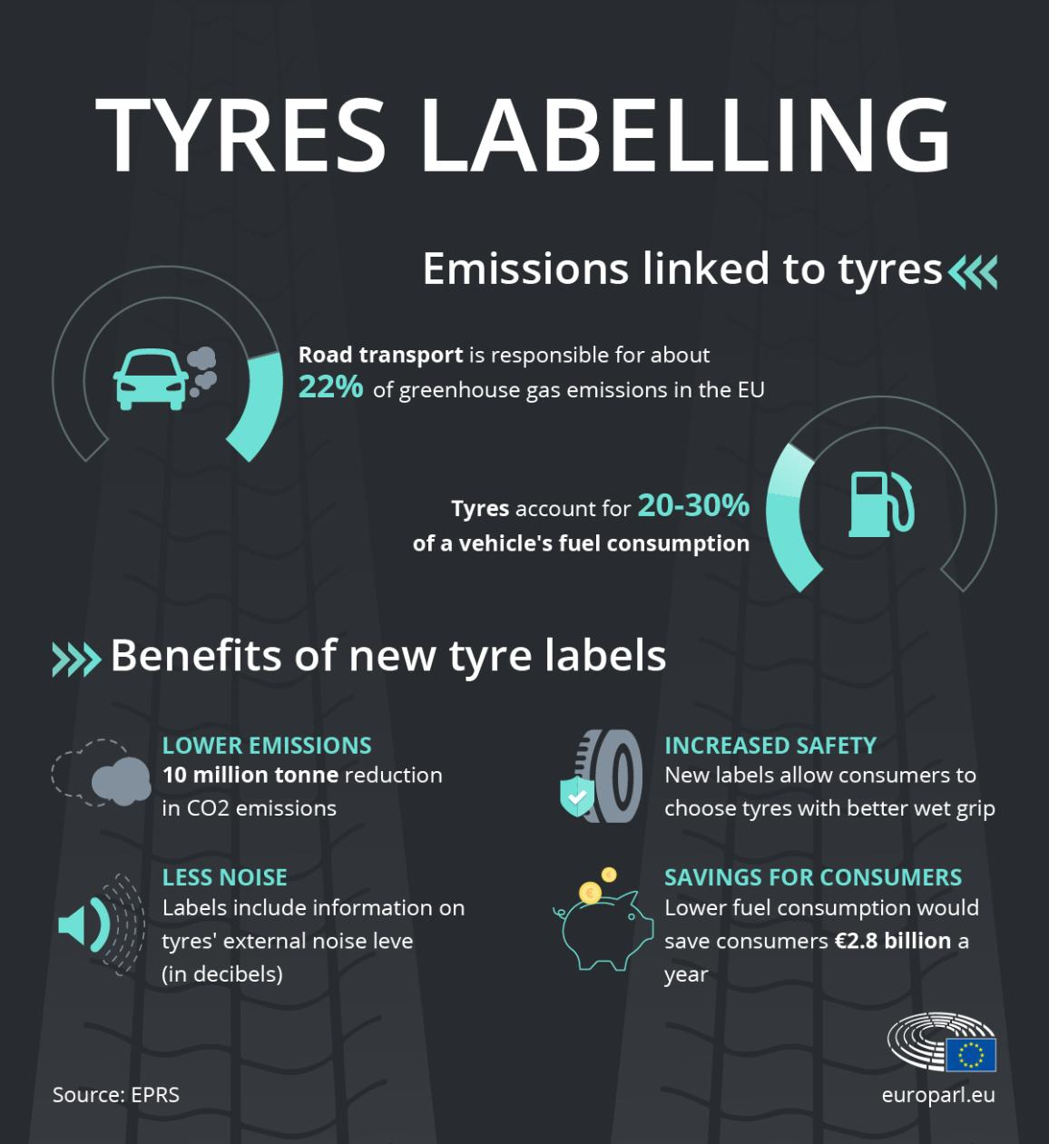 Infographic on tyres emissions in the EU and the benefits of the new EU tyre labels