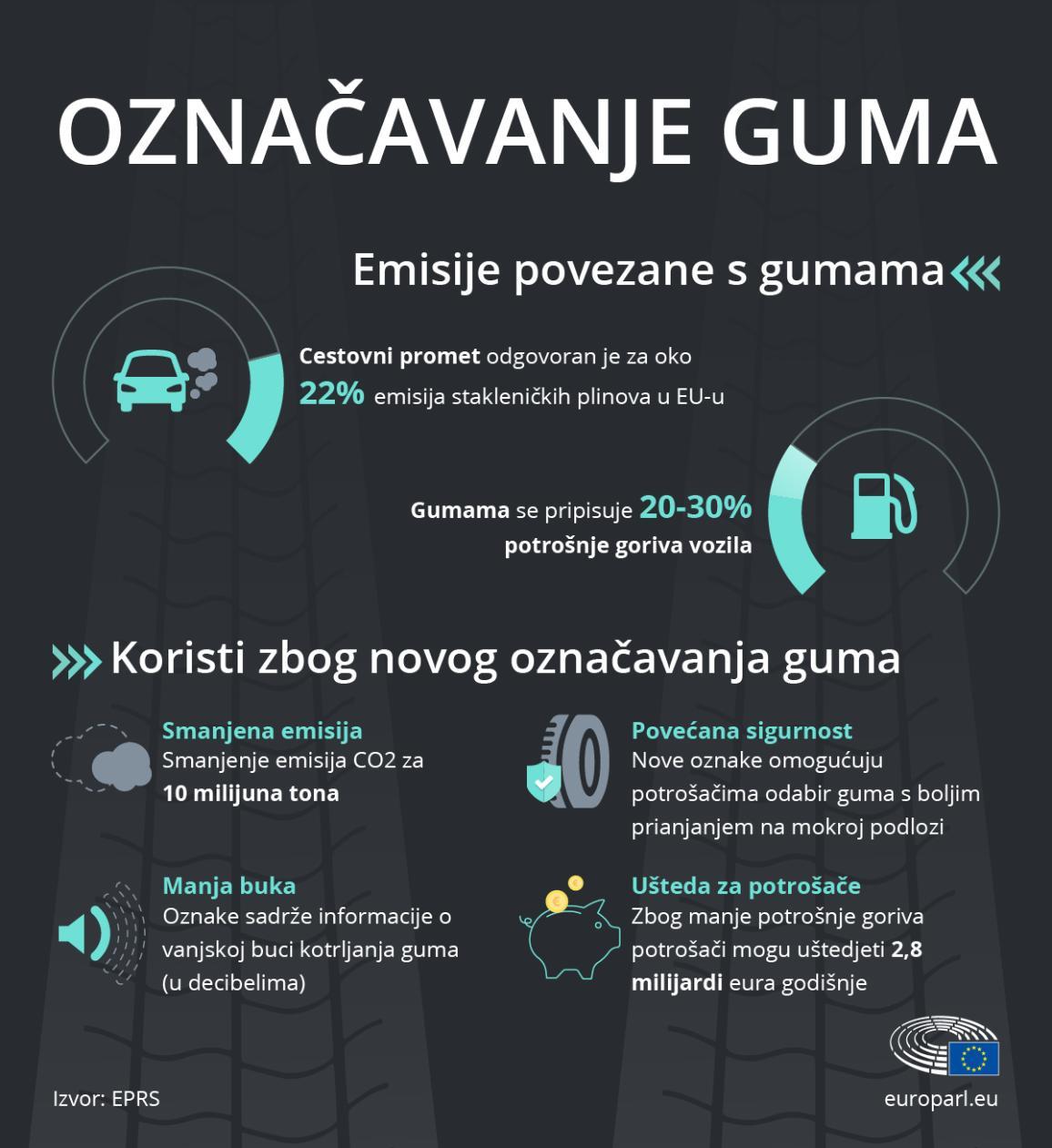 Infografika o označavanju guma