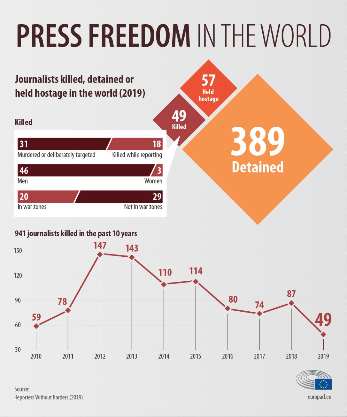 infographic on the number of journalists killed, detained or held hostage in the word in 2019 and its evolution since 2010