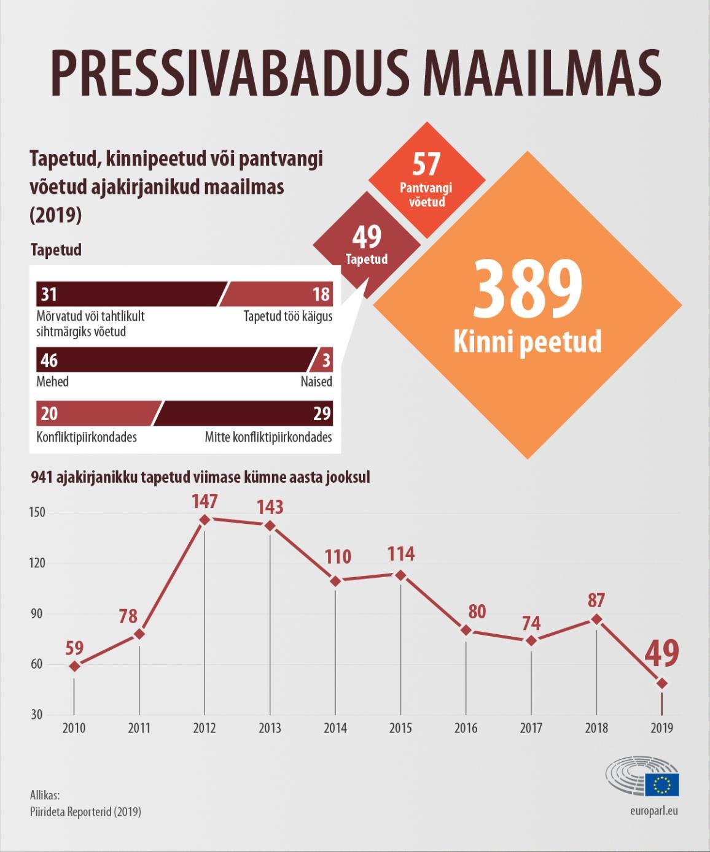 Infograafik: Tapetud, kinnipeetud või pantvangi võetu ajakirjanike arv 2019. aastal ning muutused neis numbrites alates 2010. aastast