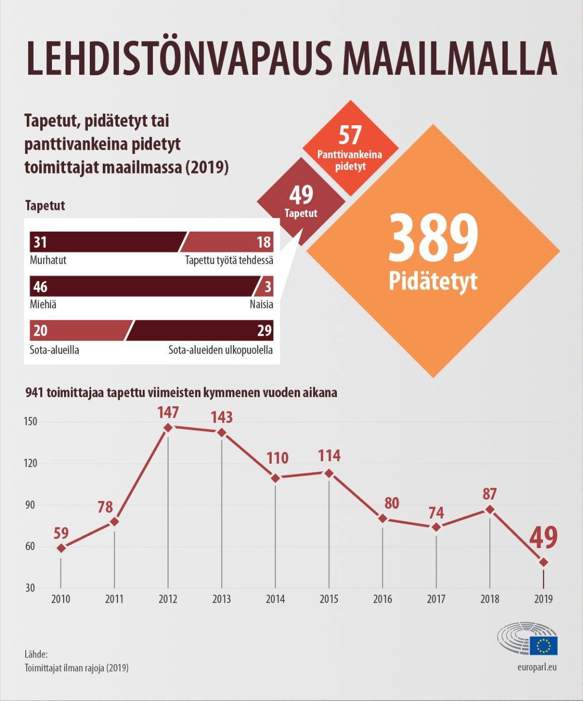 Infografiikka tapetuista, panttivankeina pidetyistä tai pidätetyistä toimittajista maailmalla vuonna 2019 sekä tilanteen kehityksestä vuodesta 2010 lähtien