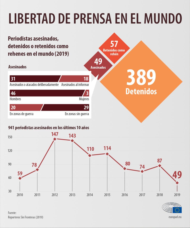 Infografía con el número de periodistas asesinados, arrestados o retenidos como rehenes en el mundo en 2019 y su evolución desde 2010.
