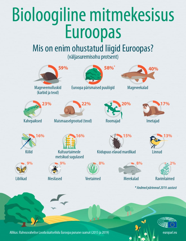 Infograafik: Kõige ohustatumad liigid Euroopas