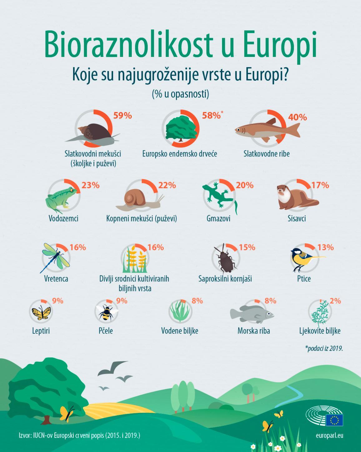 Infografika koja prikazuje najugroženije vrste u Europi